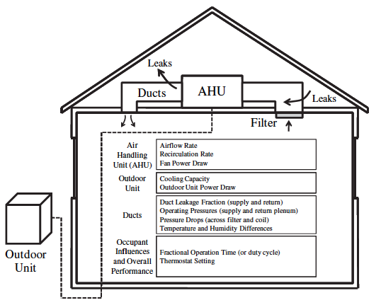 Important parameters that affect energy and indoor air quality in
