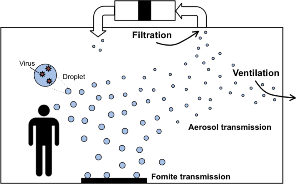 Transmission and control of viruses via infectious droplets and aerosols in indoor environments