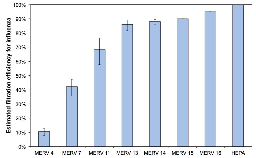 Estimated mean, minimum, and maximum filtration efficiencies for airborne influenza in indoor environments