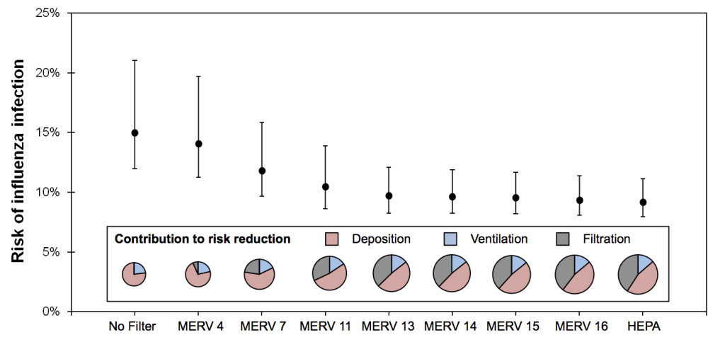 Predicted risk of infection by influenza virus in the hypothetical office environment with various levels of HVAC filtration installed, along with contributions of deposition, ventilation, and filtration to risk reductions (note that the diameter of the pie charts scale with total virus loss rate)