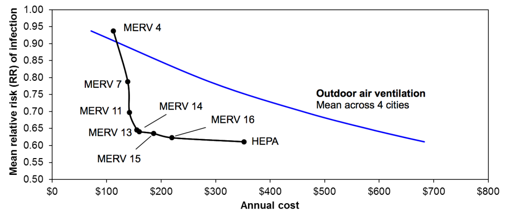 Relative risk (RR) of influenza transmission in the hypothetical office environment with both HVAC filtration and equivalent outdoor air ventilation rates
