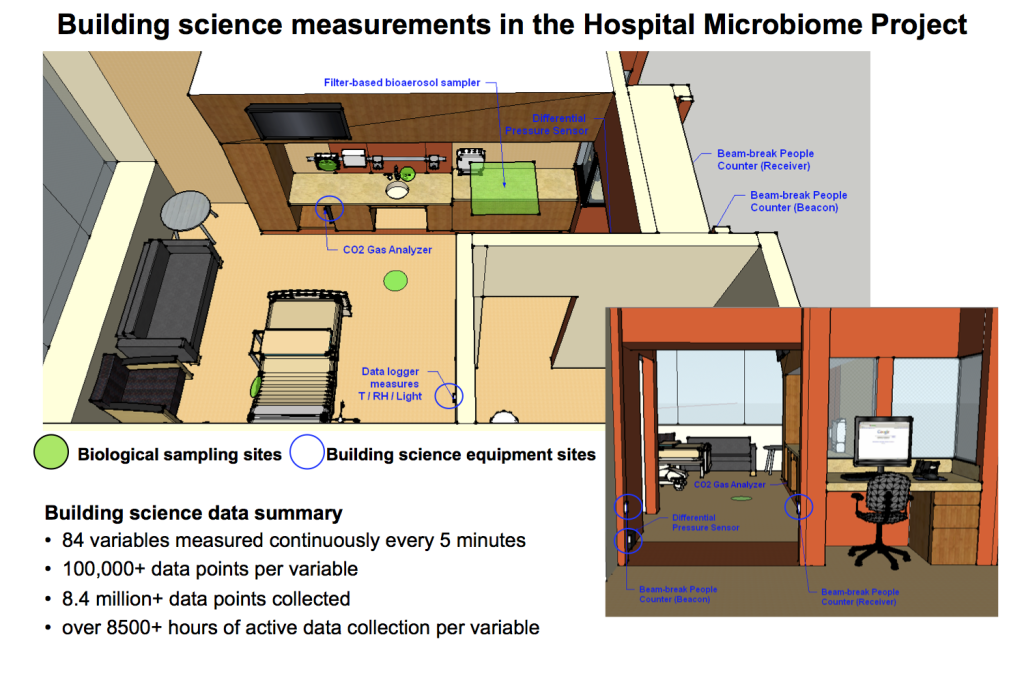 Hospital room layouts with building science sensor and microbial sample sites