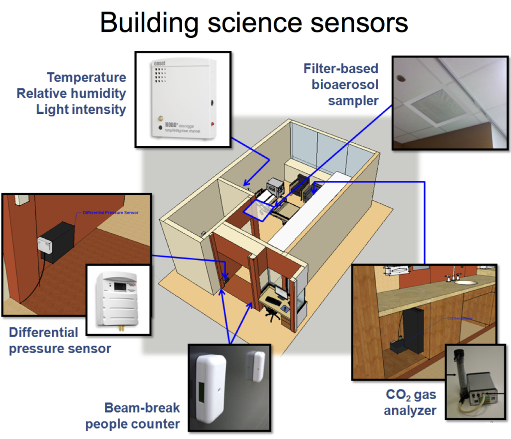 Summary of sensors used in the patient rooms